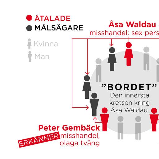 Flera av de inblandade i målet – både åtalade och målsägare – ingick i den närmsta kretsen kring Åsa Waldau, som kallades 'bordet'.
